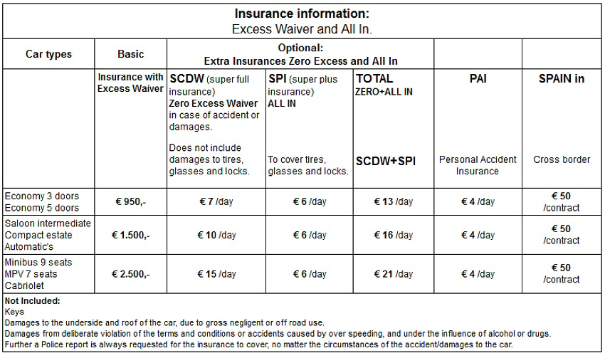 Does Uk Car Insurance Cover Driving In Europe